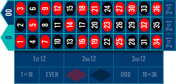 Betting options for the inside bets area of roulette table