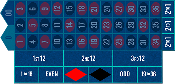 Betting options for the outside bets area of roulette table.