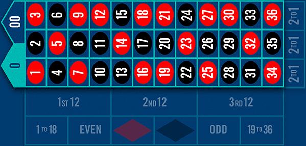 Options de mise pour la zone de mises intérieures à la table de roulette