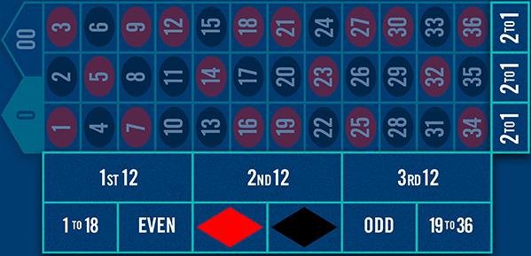 Options de mises pour la zone de mises extérieures à la table de roulette