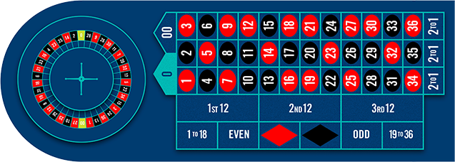 Table de roulette avec roue, jetons, zones intérieure et extérieure