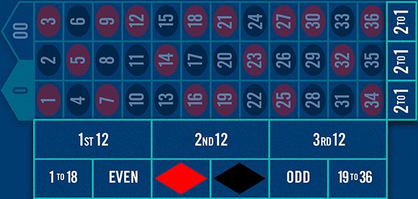 Zones de mise intérieure et exterieure sur la table de roulette