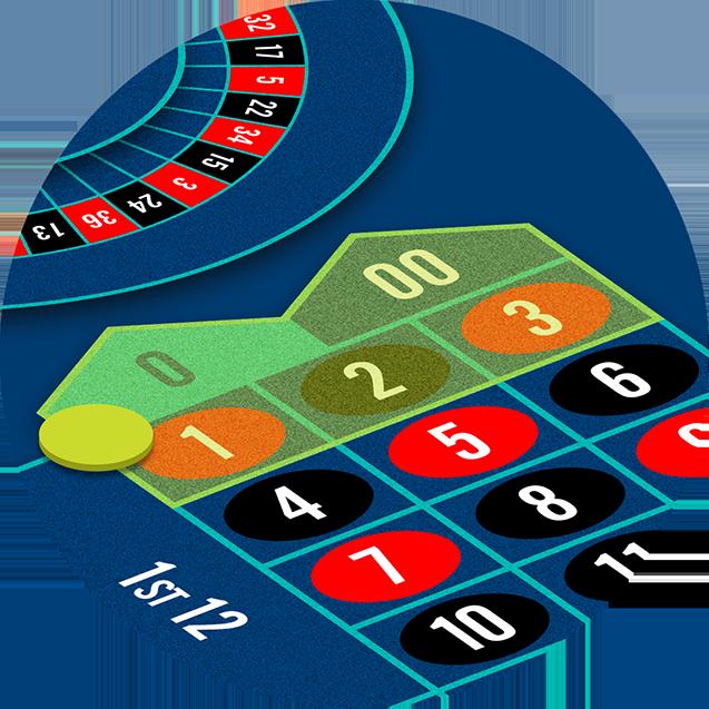 La mise «première ligne» a les plus faibles probabilités de gagner à la roulette