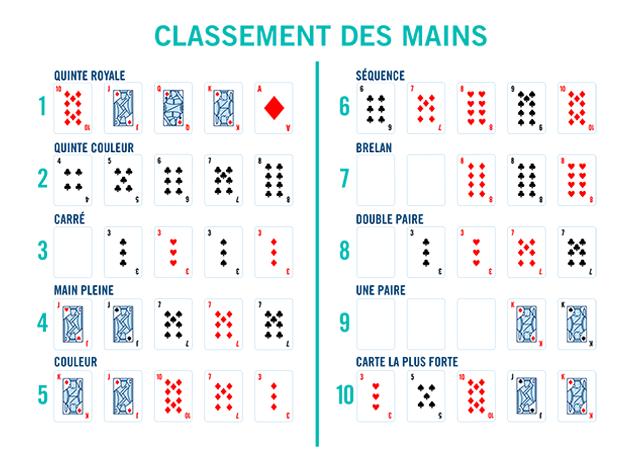Dix rangées de cinq cartes illustrent toutes les mains de poker et leur rang de la plus forte à la plus faible. L'image est intitulée Classement des mains.