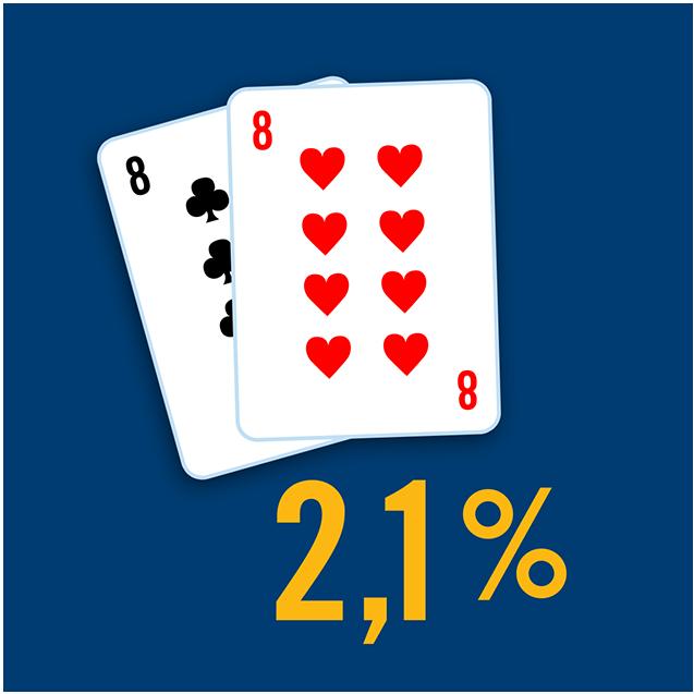 Deux cartes affichent une paire de 8 et le pourcentage 2,1 % est inscrit en dessous.
