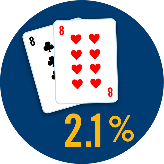 Two cards showing a pair of 8s with 2.1% appearing below.