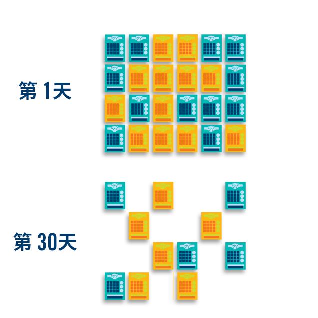 第一天顯示24張彩票,其中12張以黃色標示,其餘的以藍色顯示。 第30天顯示11張彩票,其中6張以黃色標示,其餘的以藍色顯示。