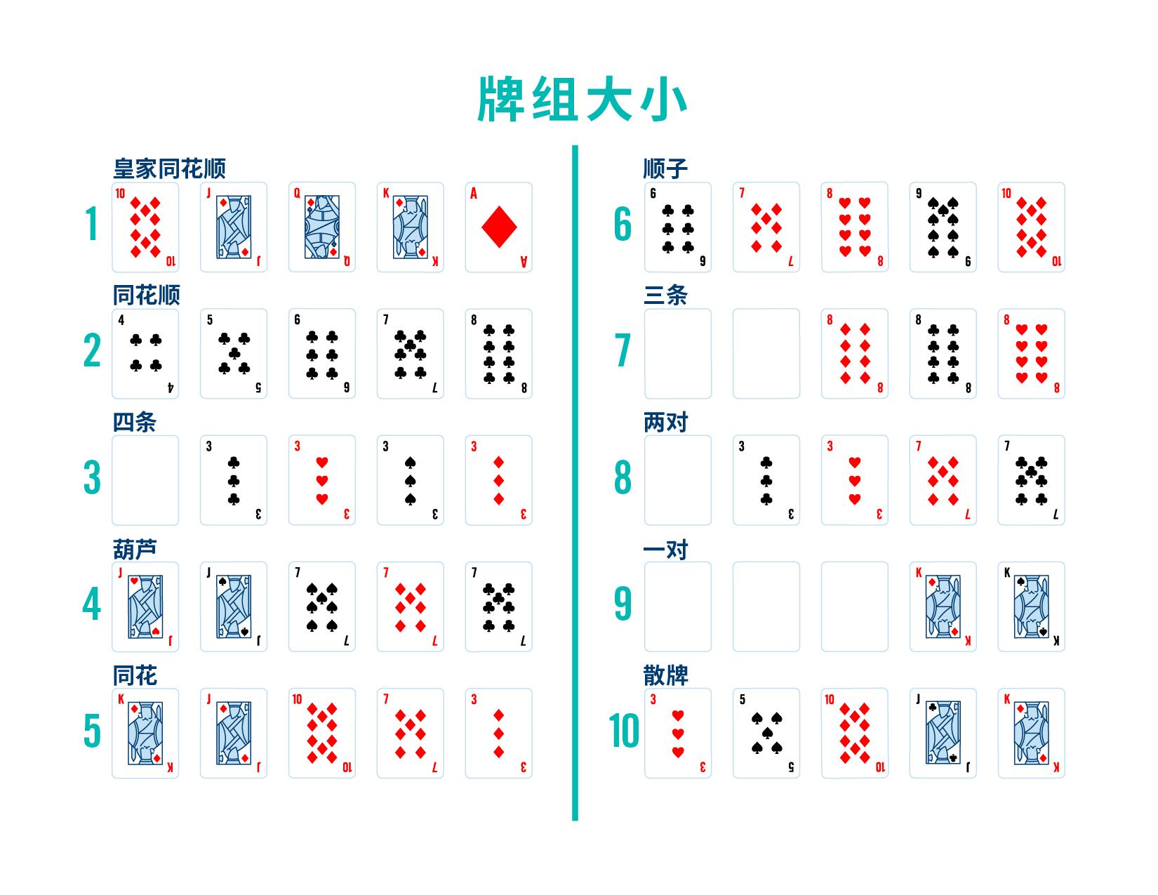 图片名为牌型排名。图中共有十行牌型组合,每行五张扑克,从高到低显示出所有牌型的排行