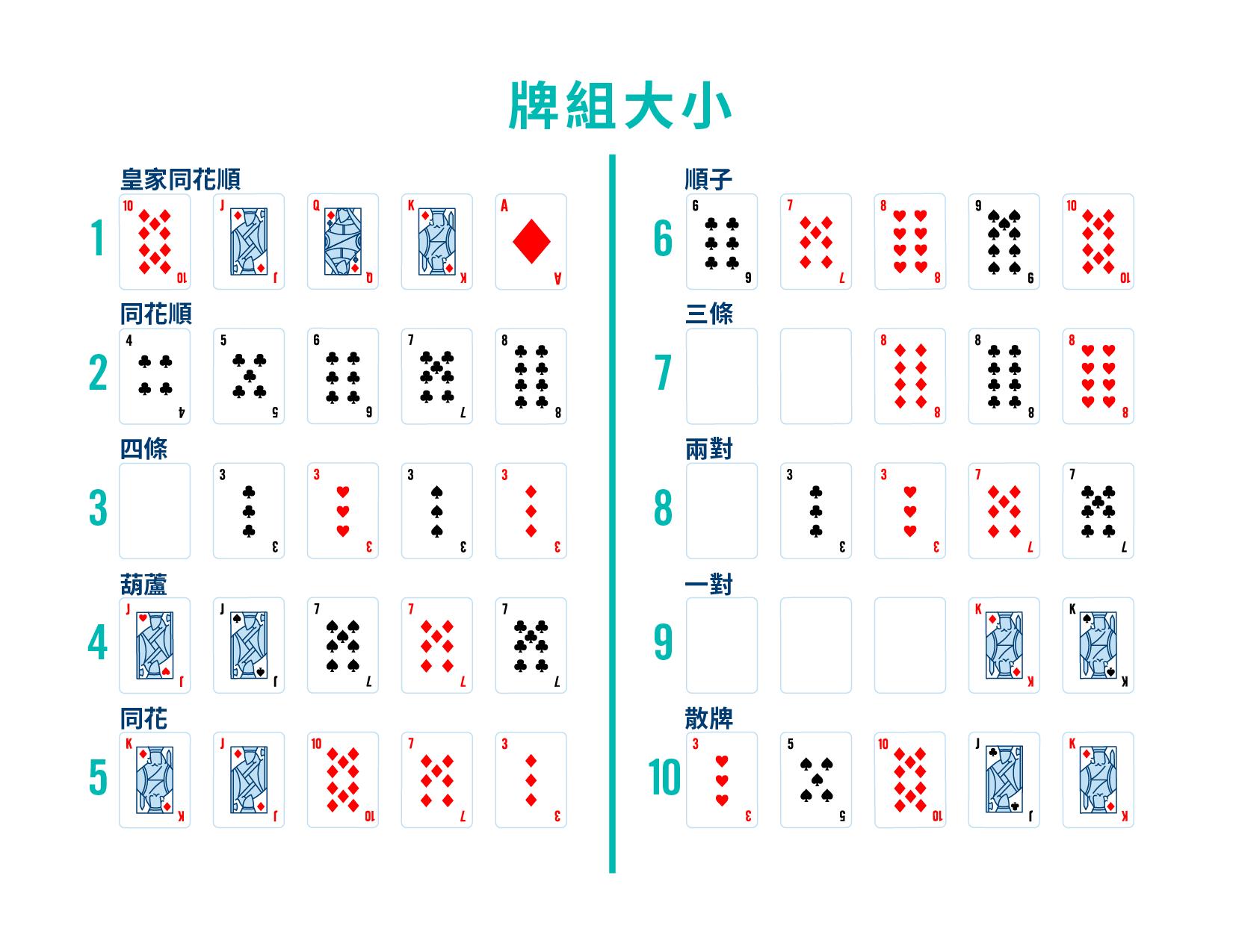 圖片名為牌型排名。圖中共有十行牌型組合,每行五張撲克,從高到低顯示出所有牌型的排行