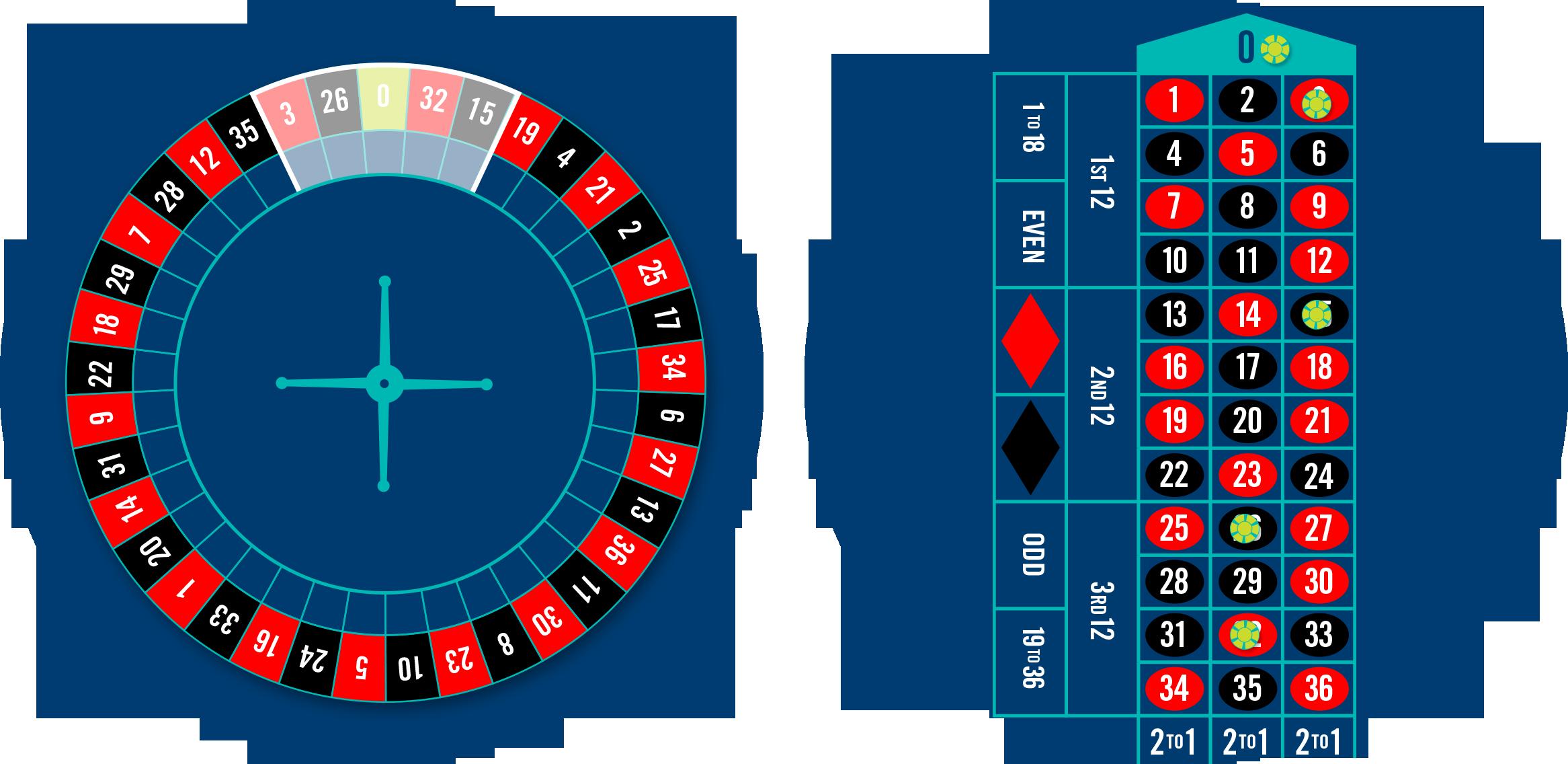 Une roue de Roulette dont les mises Voisins sont en surbrillance et une table de roulette comprenant 5 jetons placés sur les mises Voisins.