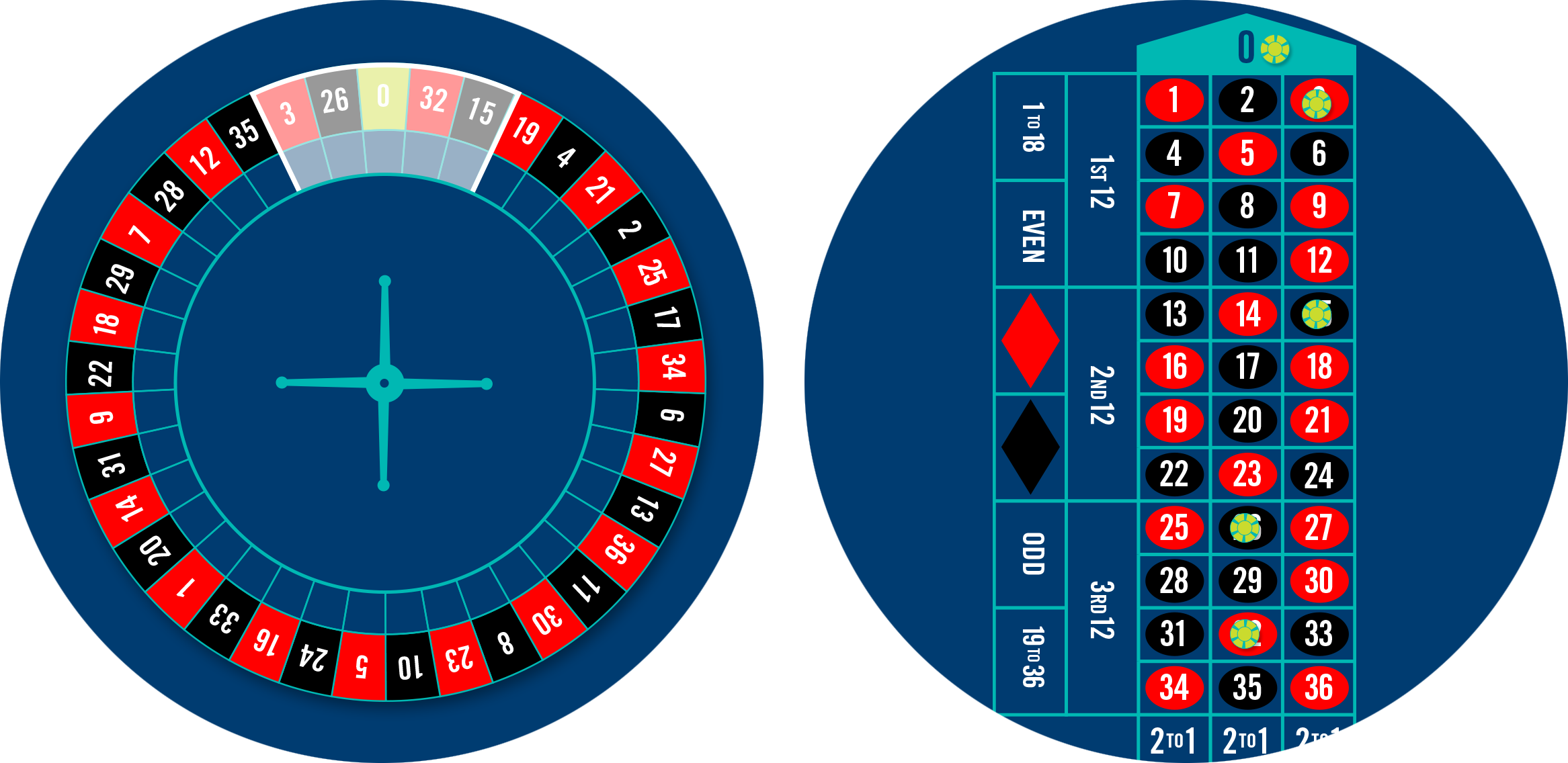 Roulette wheel with neighbours bet highlighted, and a roulette table with 5 chips placed for the nieghbours bets.