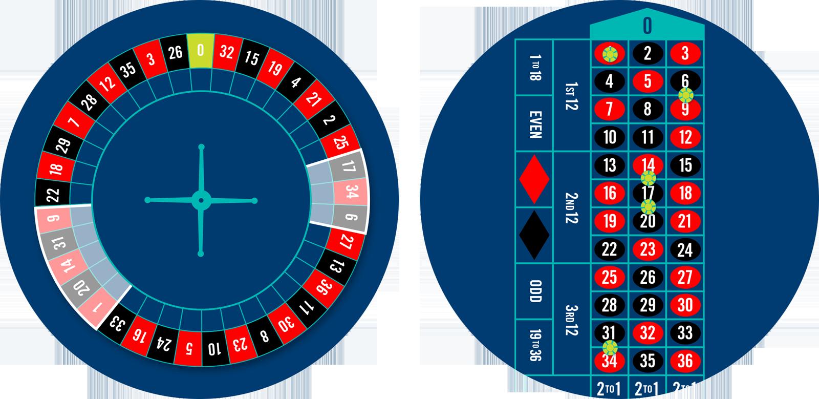 Une roue de Roulette dont les mises Orphelins sont en surbrillance et une table de Roulette comprenant 5 jetons placés sur les mises Orphelins.