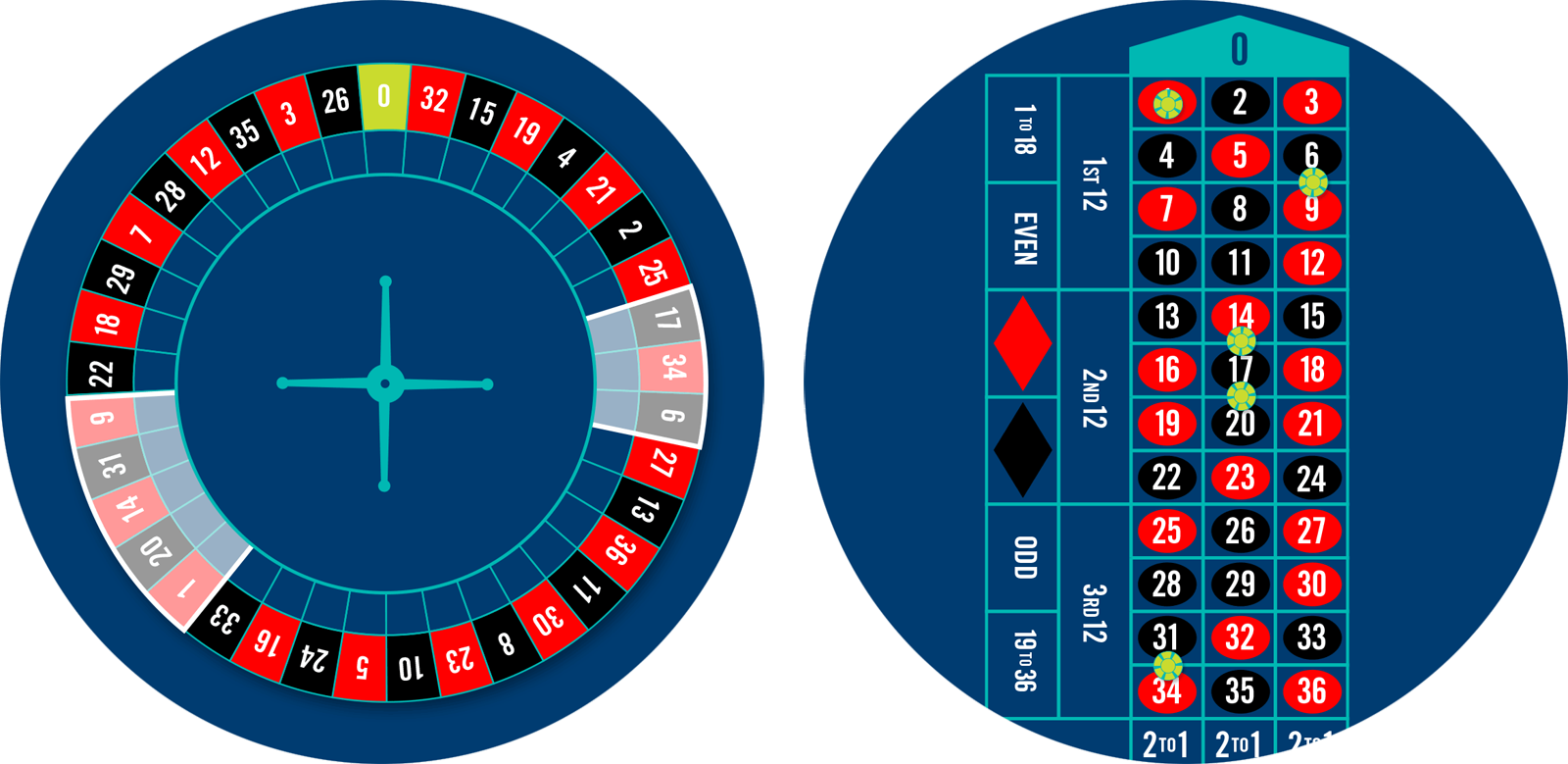 Roulette wheel with orphelins bet highlighted, and a roulette table with 5 chips placed for the orphelins bets.