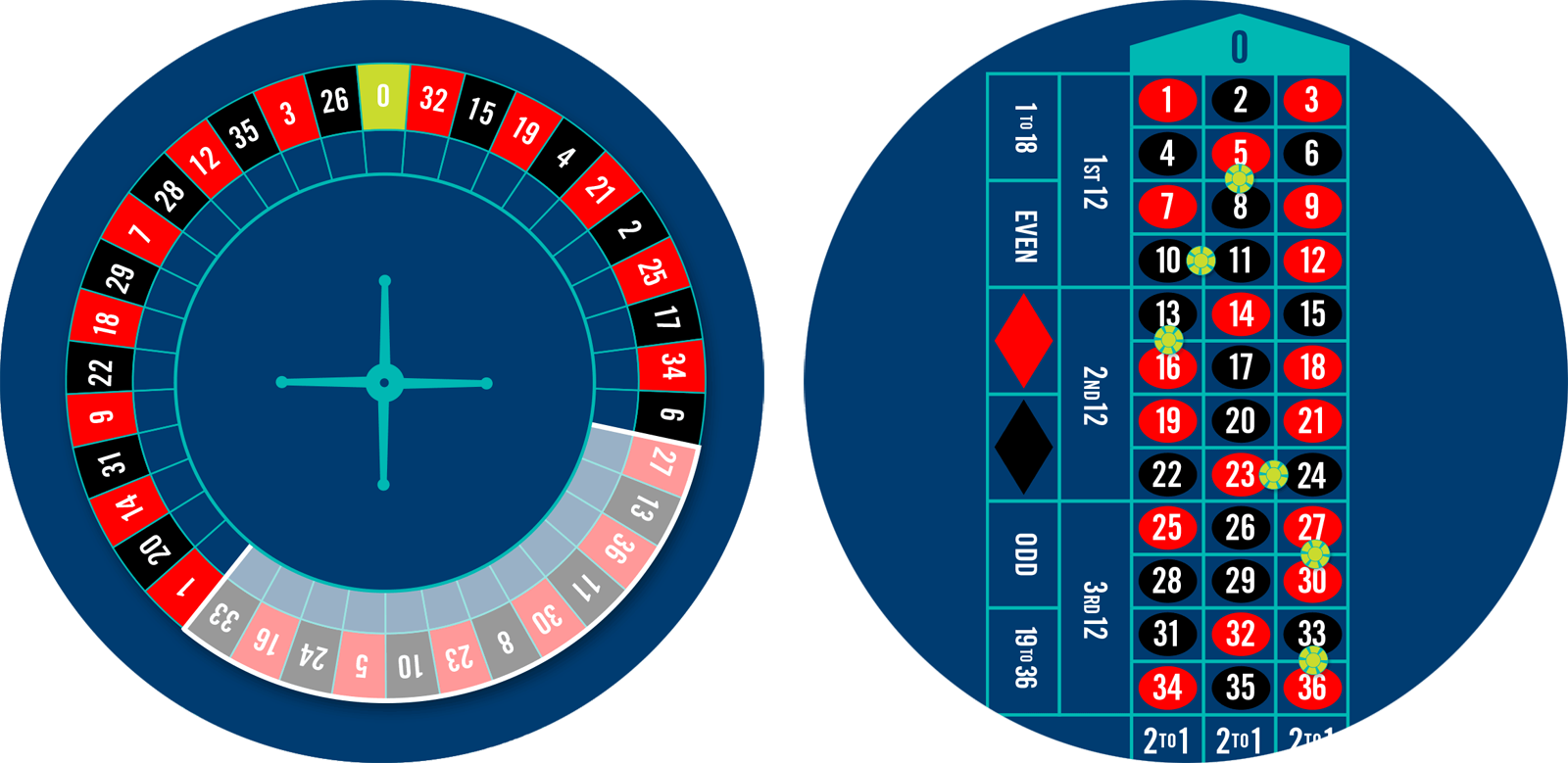 Roulette wheel with tiers bet highlighted, and a roulette table with 6 chips placed for the tiers bets.