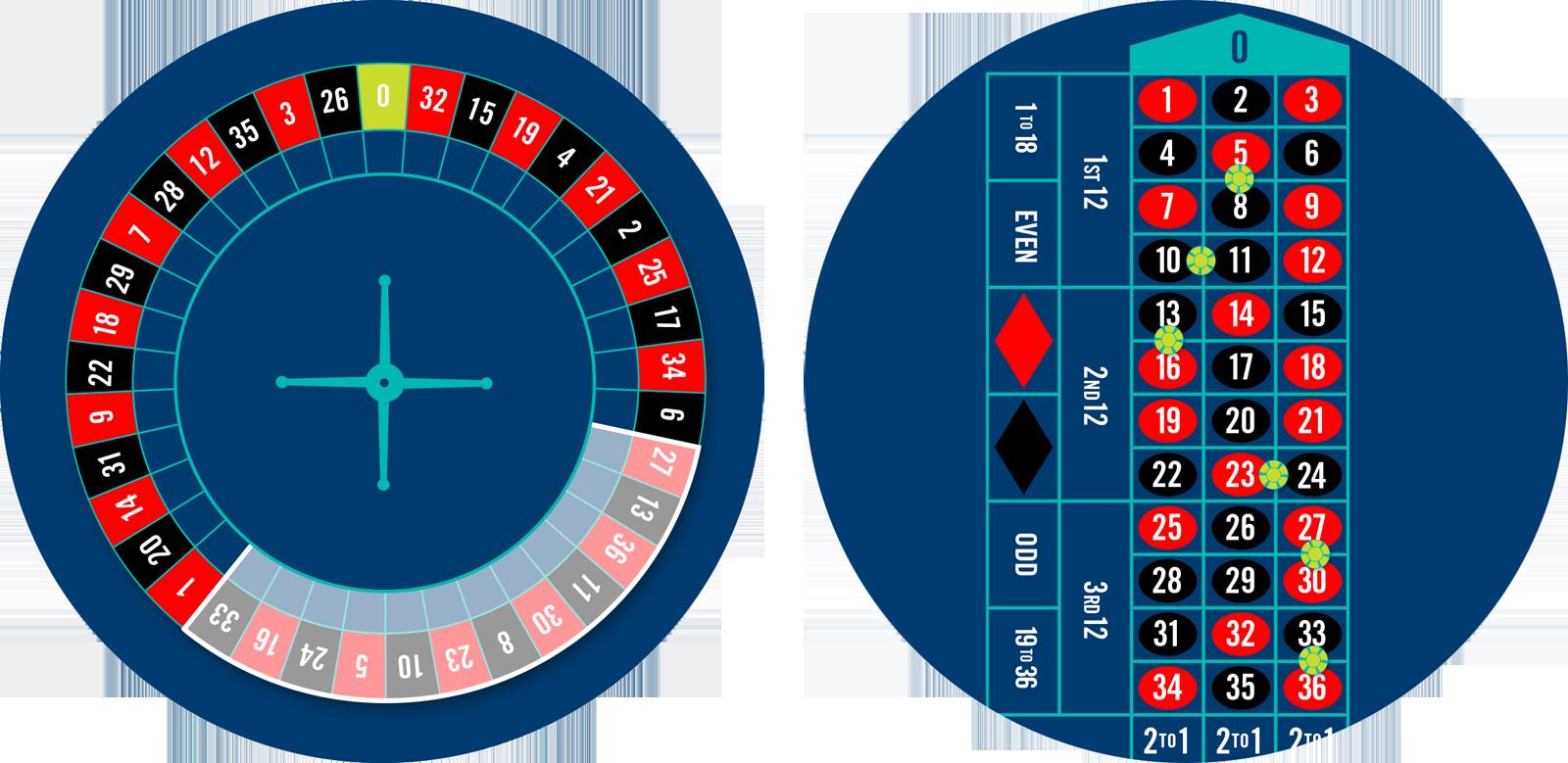 Une roue de Roulette dont les mises Tiers sont en surbrillance et une table de Roulette comprenant 6 jetons placés sur les mises Tiers.