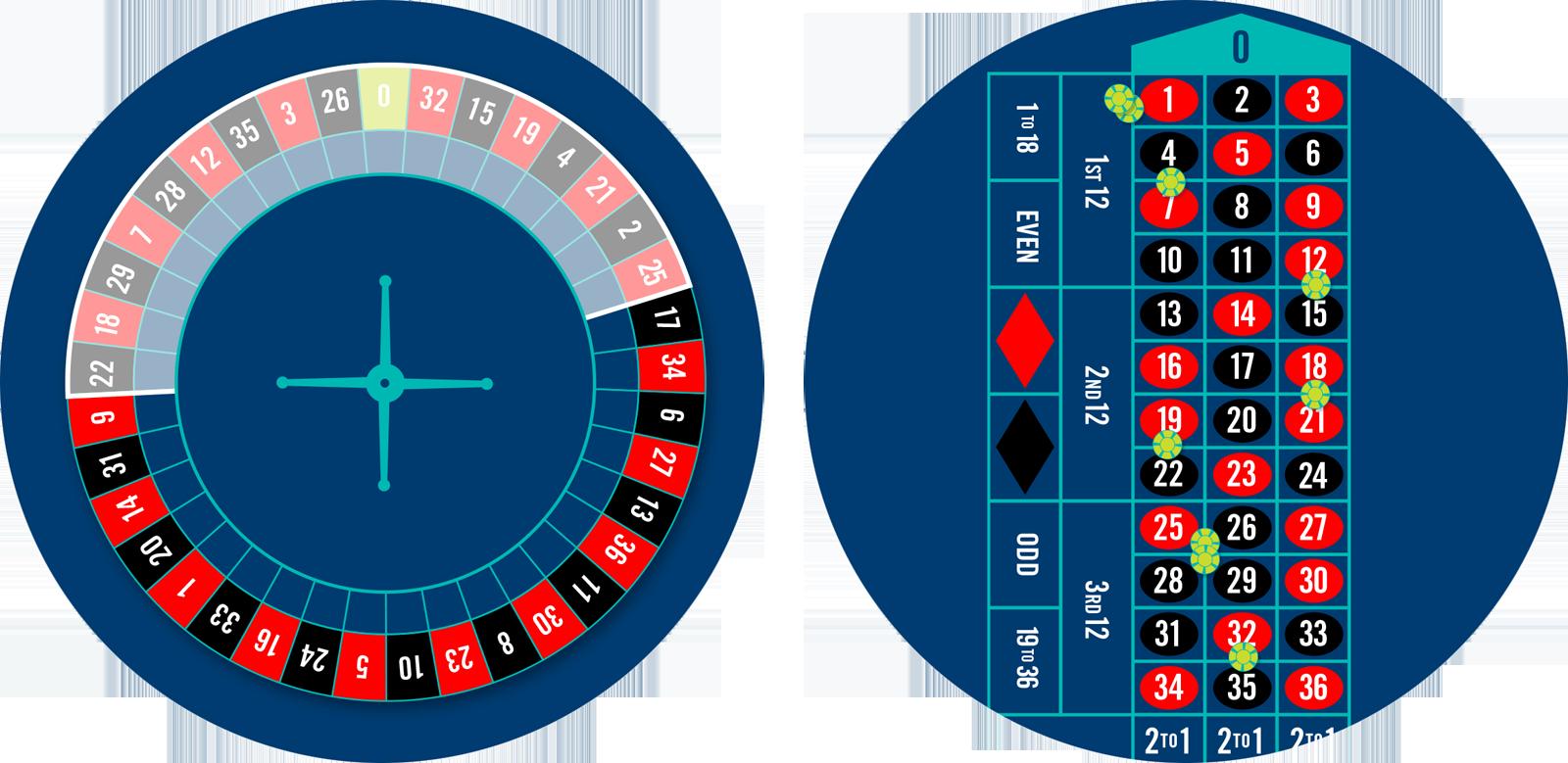 Une roue de roulette dont les mises Voisins du zéro sont en surbrillance et une table de Roulette comprenant 9 jetons placés sur les mises Voisins du zéro.