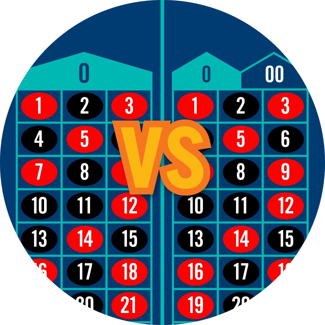 一張歐洲輪盤賭桌對比於一張美式輪盤賭桌。