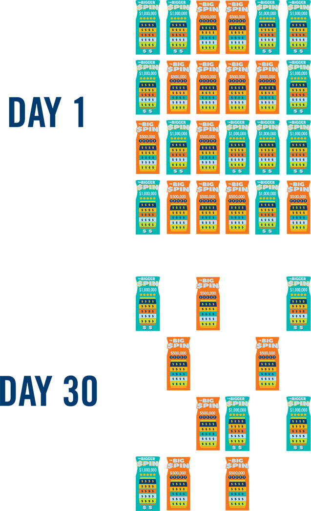 Multiple Big Spin and Bigger Spin instant tickets are shown with full rows on Day one. The second row shows Day thirty tickets with less.