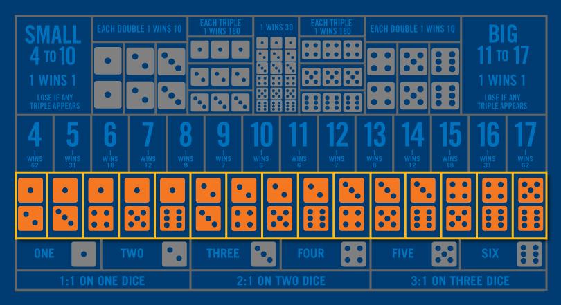 骰寶桌上除底部數上去第二行顯示的兩個數字組合下注外,所有範圍色調灰暗。