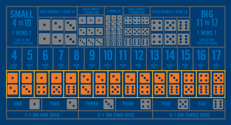 The Sic Bo table is greyed out except for the second row from the bottom showing two number combination bets.