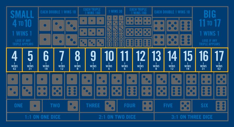 骰宝桌上除下方第三行的三个数字总和下注区域外,其它区域均以灰调显示。