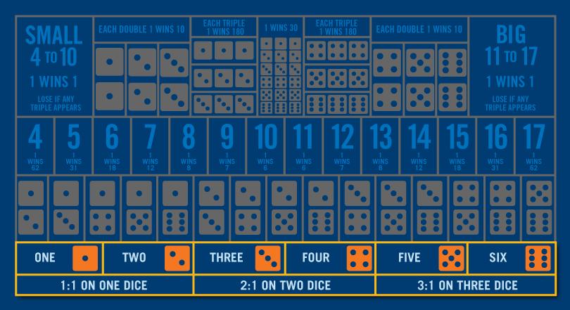 骰寶桌上除底部第一行顯示的單骰數字下注外,所有範圍色調灰暗。