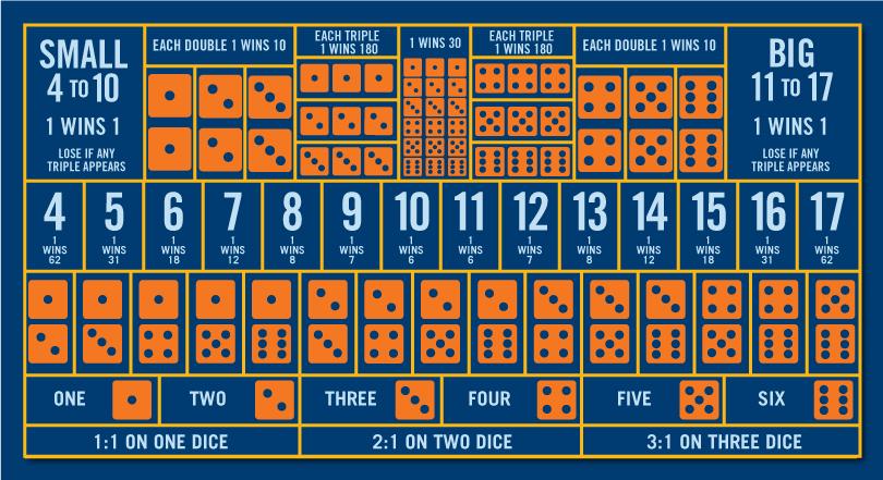 提供所有下注選項的骰寶桌。