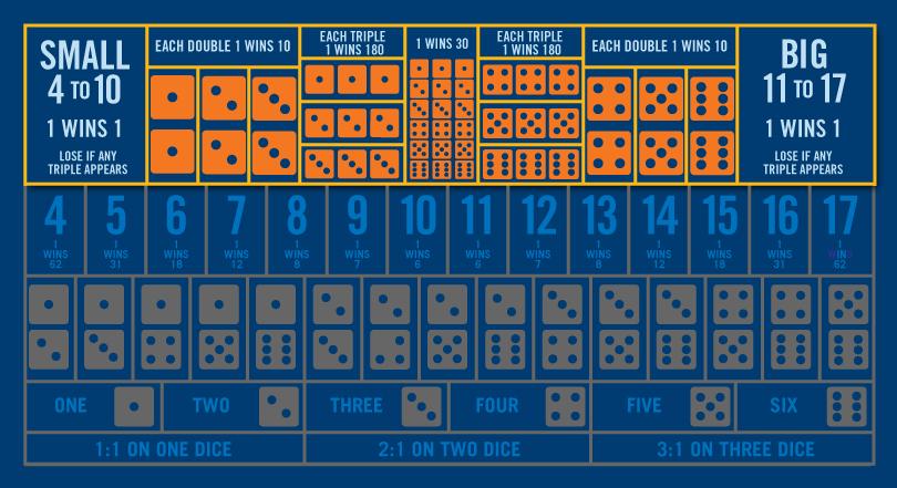 骰寶桌上除頂部一行顯示的圍骰/全圍下注、雙骰下注和大小下注外,所有範圍色調灰暗。