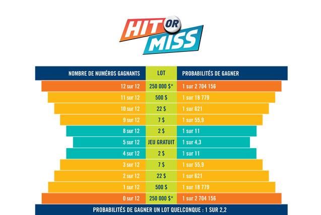 Tableau avec différents niveaux de numéros gagnants correspondants, approximations des lots et probabilités de gagner.