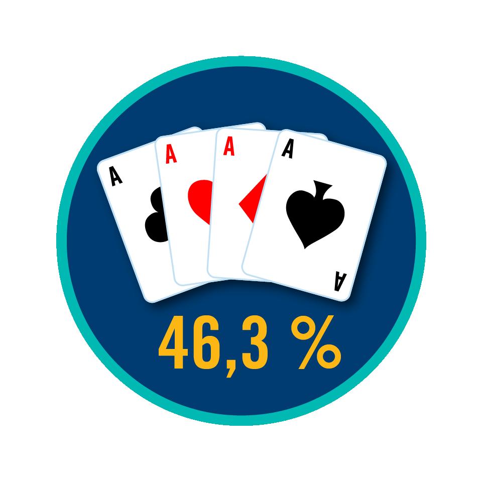 Un as de chaque sorte; le chiffre 46,3 % est inscrit sous les cartes