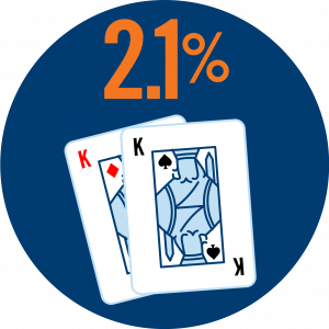 Two cards, a pair of Kings (a King of Diamonds and a King of Spades) are shown with 2.1% written on top.