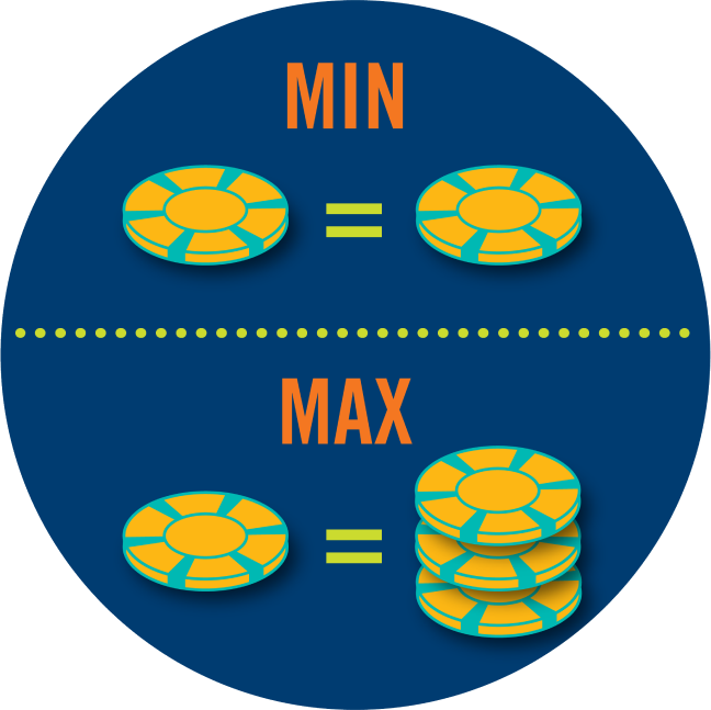 "One poker chip is shown to equal another, saying ""Min"" on top. At the bottom, one poker chip is equals to three poker chips with ""Max"" on top."