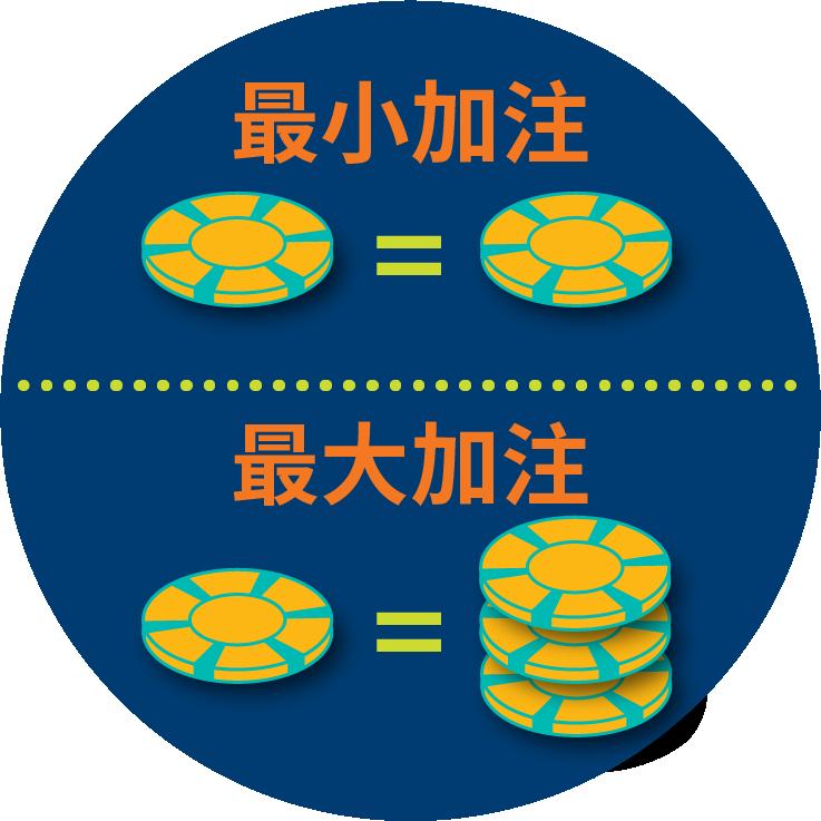 """一个扑克筹码显示为与另一个筹码相等,上方写着""""最小加注"""",下方显示着一个扑克筹码等于三个扑克筹码,上面写着""""最大加注""""。"""